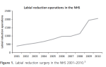 labial reductions NHS